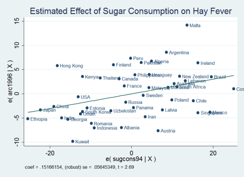graph_partialplot_hayfever